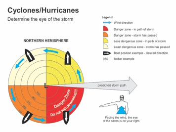 Locating the hurricane eye